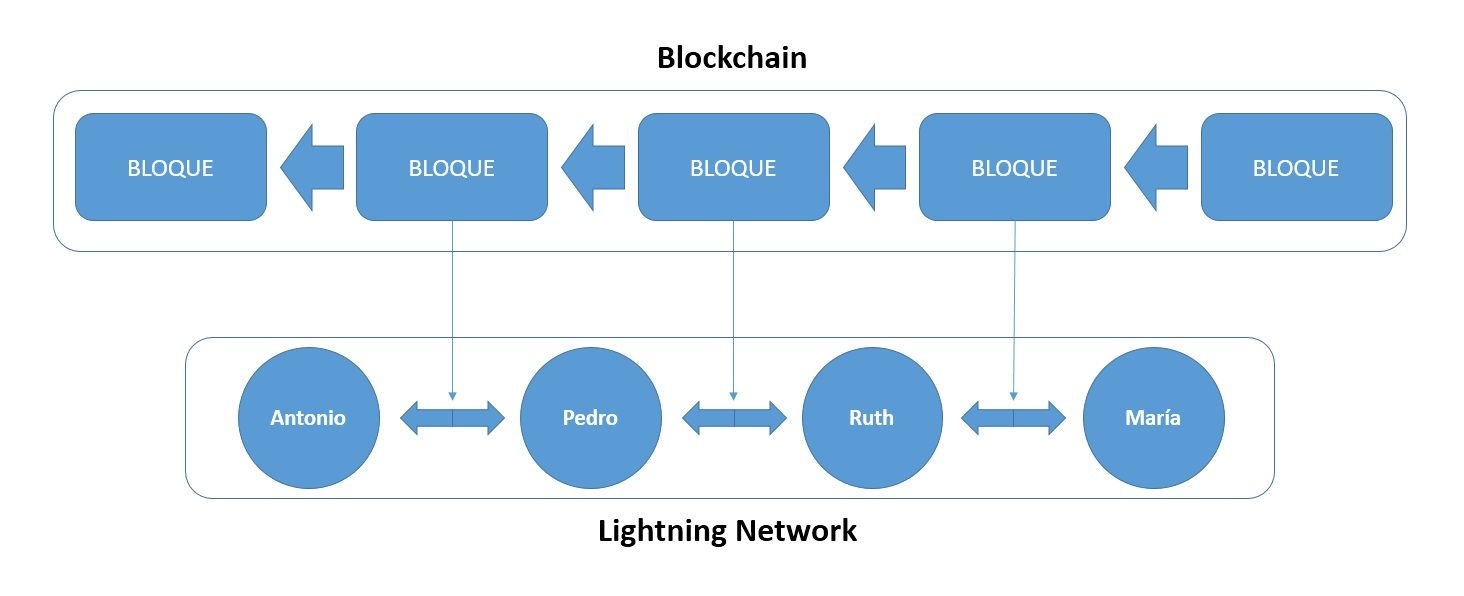 canales lightning network